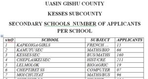 List of Shortlisted candidates for 2019 TSC Teacher Internship vacancies; Uasin Gishu County; Kesses