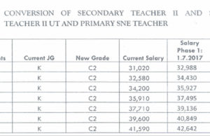 TSC new salaries for secondary school teacher 2 (job group K/ C2): Teachers' salaries from July 2020-2021.
