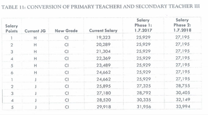 July 2020-2021 New salaries for primary school teachers: Calculated TSC salaries and new salary scales for teachers