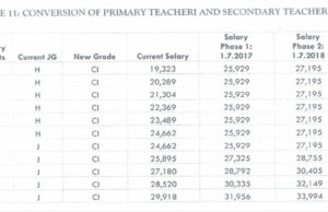 New salaries for secondary school teacher 3 (Job group J/ Grade C1): TSC teachers' salaries for July 2020-2021