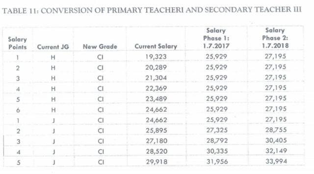 New salaries for secondary school teacher 3 (Job group J/ Grade C1): TSC teachers' salaries for July 2020-2021