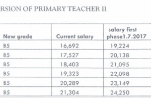 Cuirrent, updated TSC salaries for primary and secondary school teachers per job group.