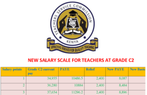 New TSC salaries for teachers after implementation of the 2021 KRA tax regime.
